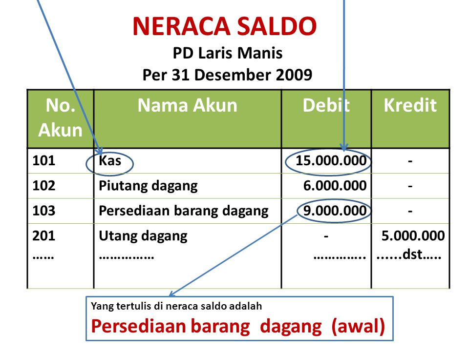 NERACA SALDO No. Akun Nama Akun Debit Kredit