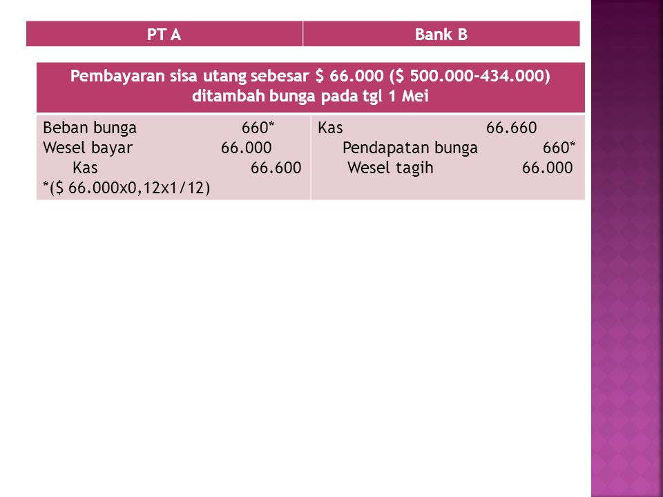 PT A Bank B. Pembayaran sisa utang sebesar $ 66.000 ($ 500.000-434.000) ditambah bunga pada tgl 1 Mei.