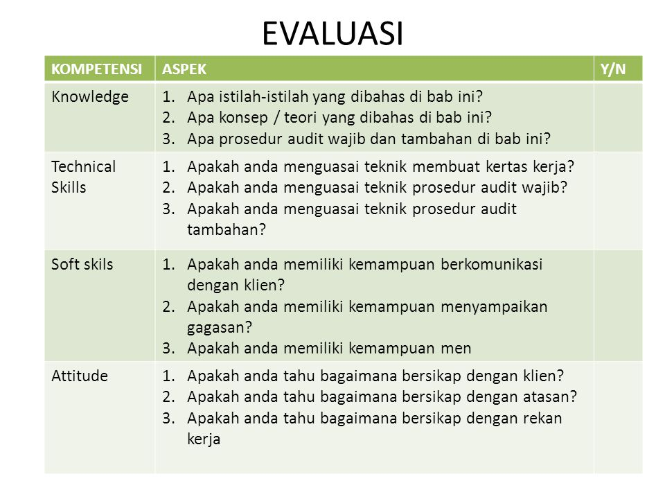 EVALUASI Knowledge Apa istilah-istilah yang dibahas di bab ini