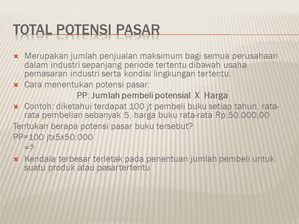 PP: Jumlah pembeli potensial X Harga
