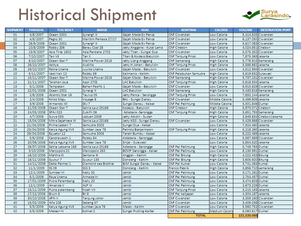 Historical Shipment
