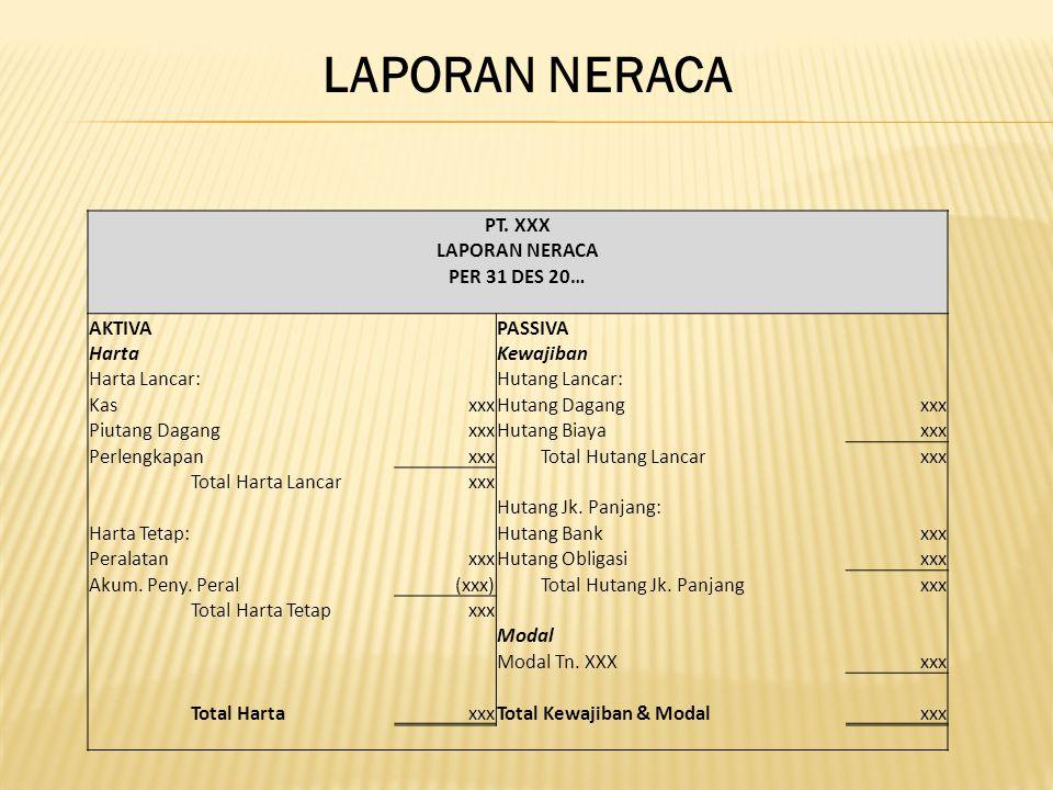 LAPORAN NERACA PT. XXX LAPORAN NERACA PER 31 DES 20… AKTIVA PASSIVA