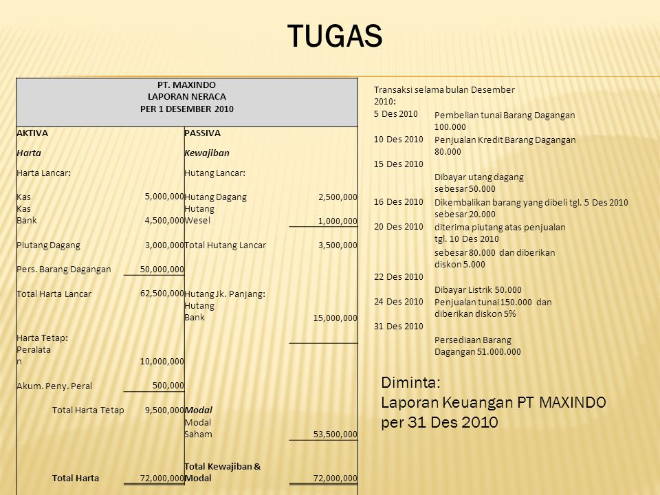 TUGAS Diminta: Laporan Keuangan PT MAXINDO per 31 Des 2010 PT. MAXINDO