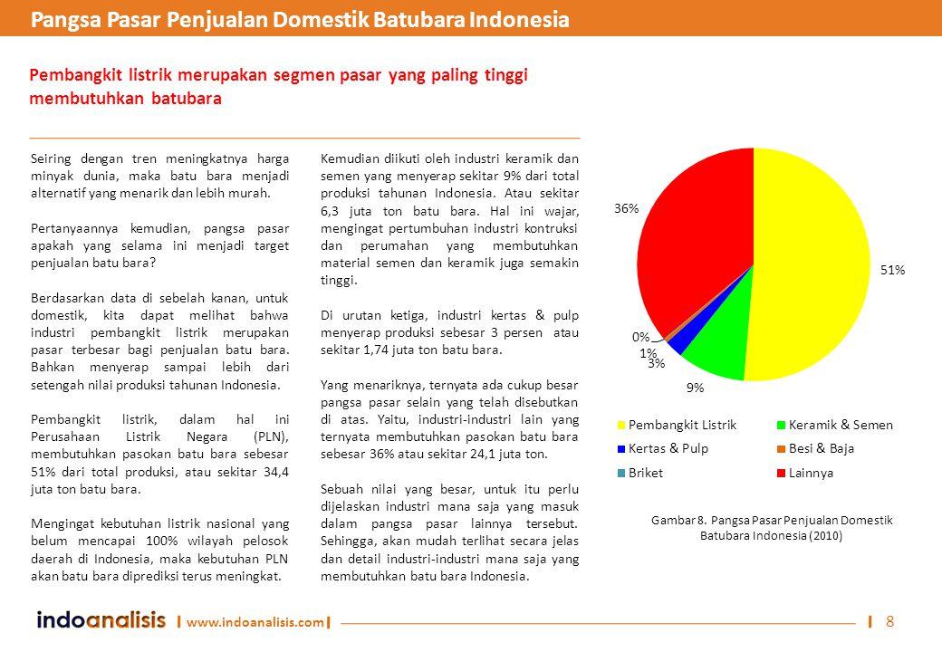 Gambar 8. Pangsa Pasar Penjualan Domestik Batubara Indonesia (2010)