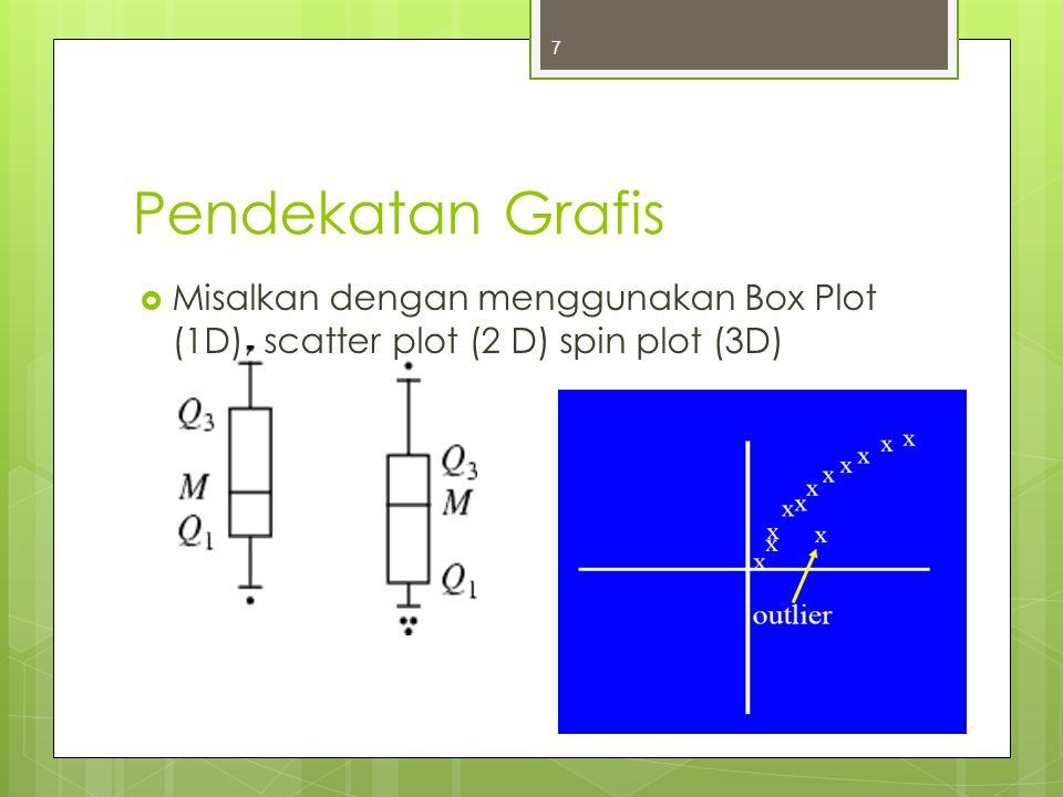 Pendekatan Grafis Misalkan dengan menggunakan Box Plot (1D), scatter plot (2 D) spin plot (3D)