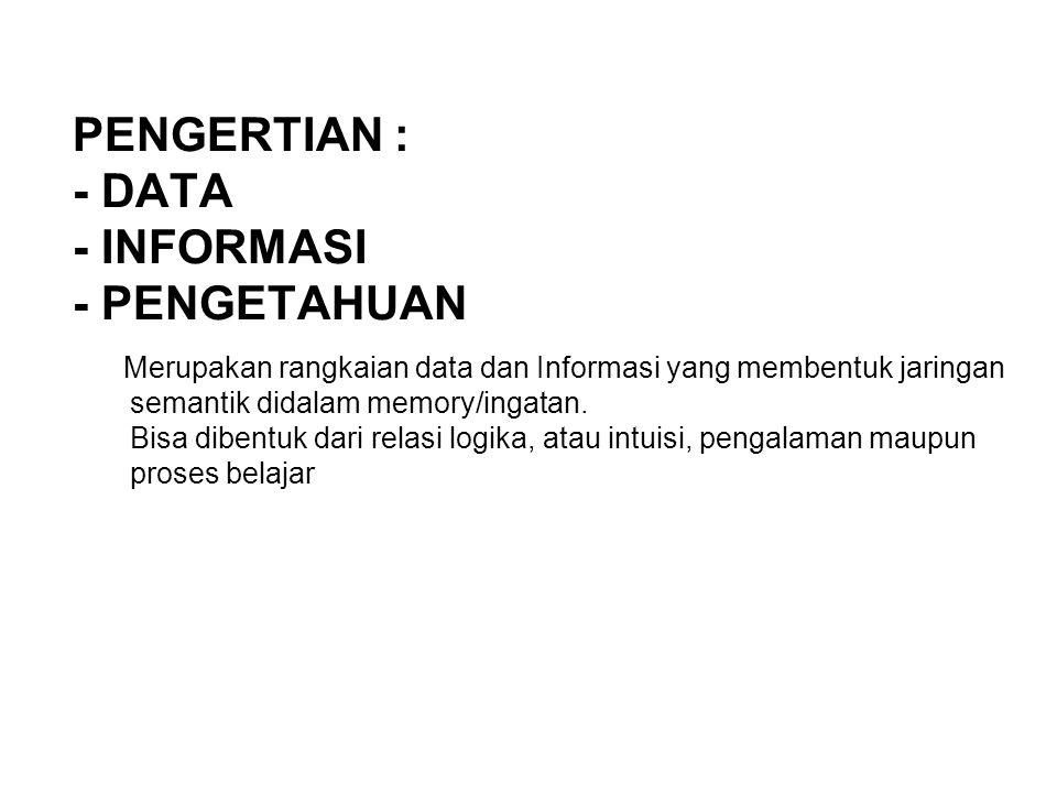 PENGERTIAN : - DATA - INFORMASI - PENGETAHUAN