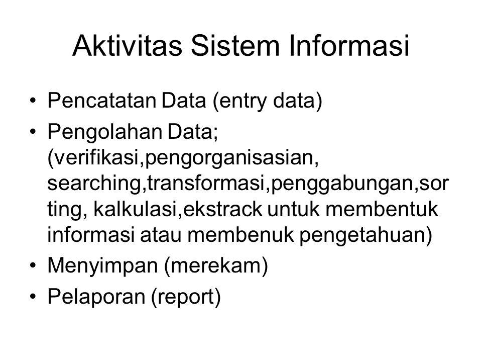 Aktivitas Sistem Informasi