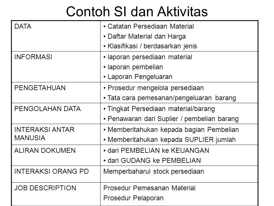 Contoh SI dan Aktivitas
