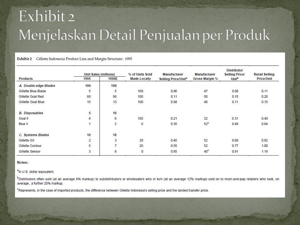 Exhibit 2 Menjelaskan Detail Penjualan per Produk