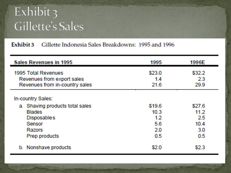 Exhibit 3 Gillette's Sales