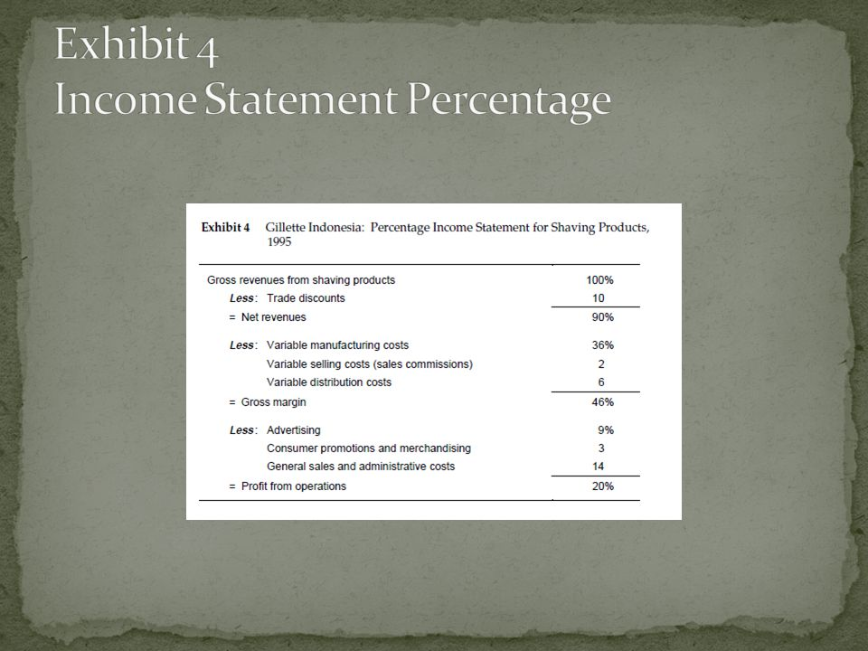 Exhibit 4 Income Statement Percentage