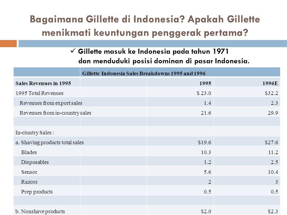 Bagaimana Gillette di Indonesia