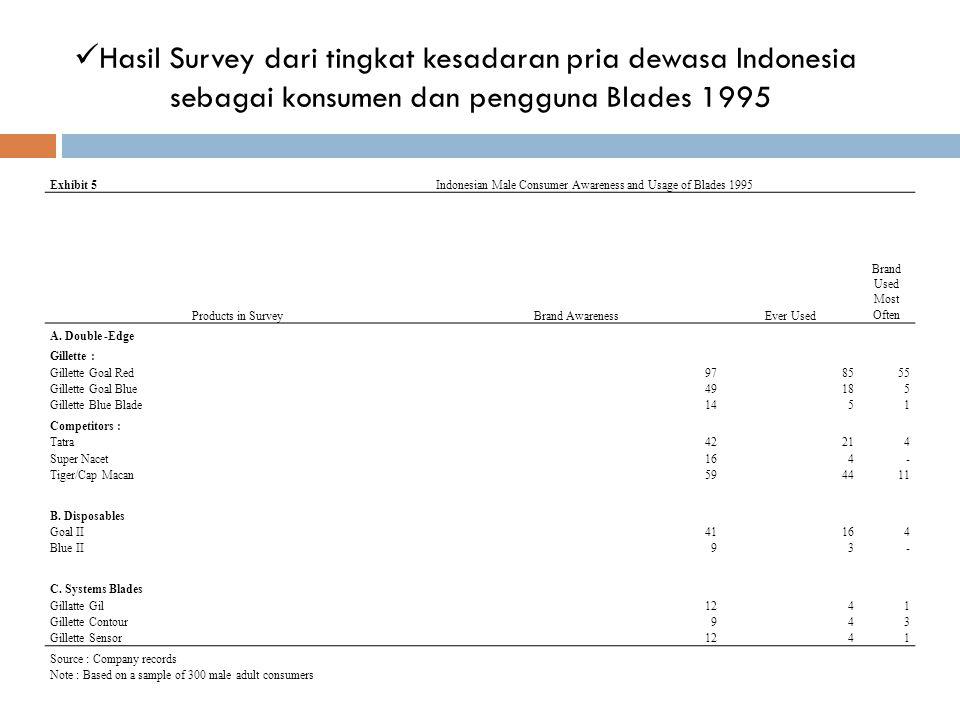 Hasil Survey dari tingkat kesadaran pria dewasa Indonesia