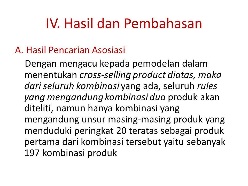 IV. Hasil dan Pembahasan