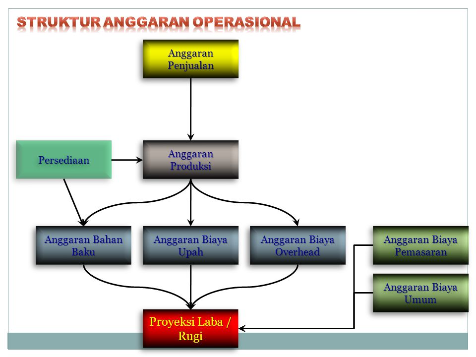 Struktur Anggaran Operasional
