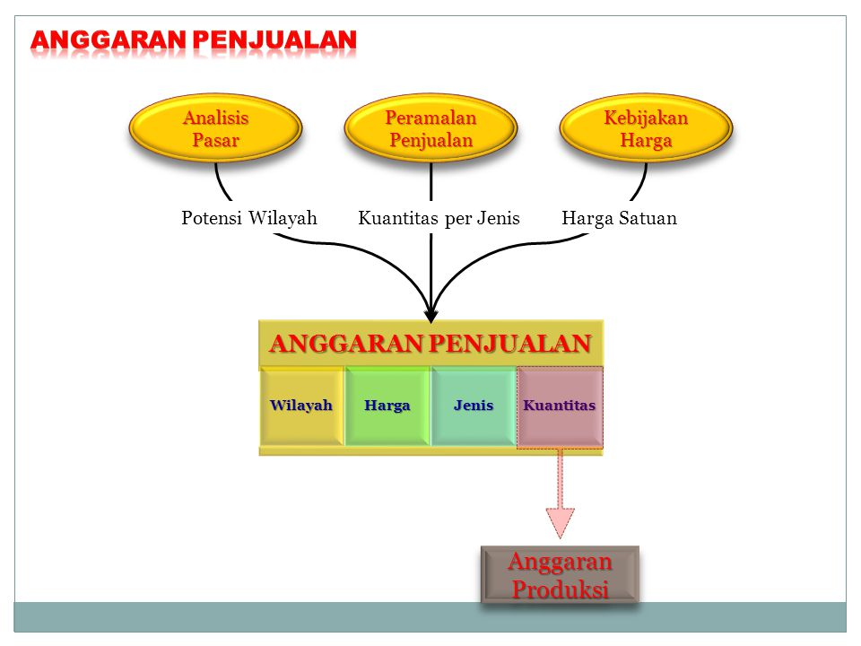 Anggaran penjualan ANGGARAN PENJUALAN Anggaran Produksi Analisis Pasar