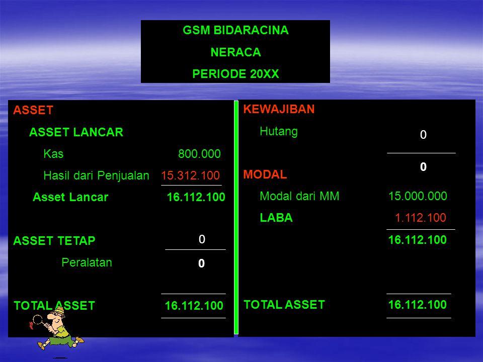 GSM BIDARACINA NERACA. PERIODE 20XX. ASSET. ASSET LANCAR. Kas 800.000. Hasil dari Penjualan 15.312.100.