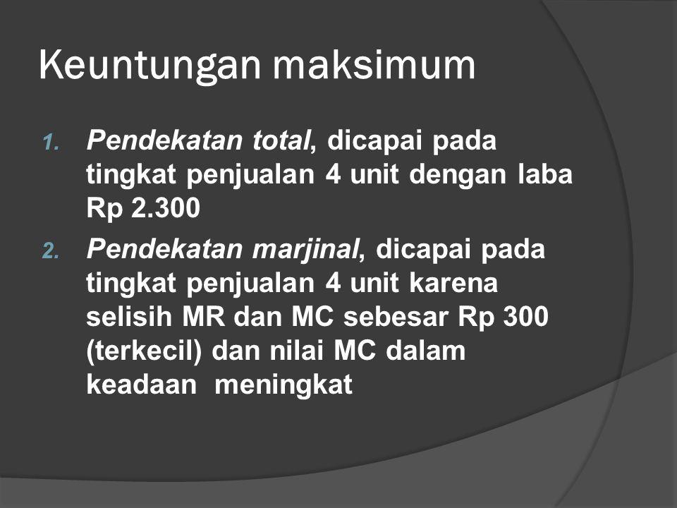 Keuntungan maksimum Pendekatan total, dicapai pada tingkat penjualan 4 unit dengan laba Rp 2.300.