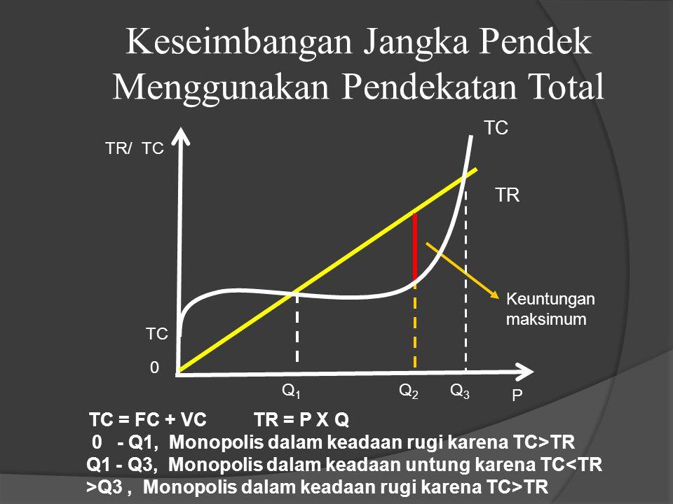 Keseimbangan Jangka Pendek Menggunakan Pendekatan Total
