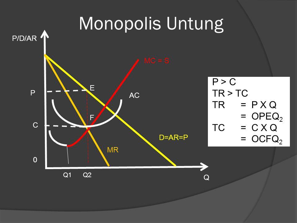 Monopolis Untung P > C TR > TC TR = P X Q = OPEQ2 TC = C X Q