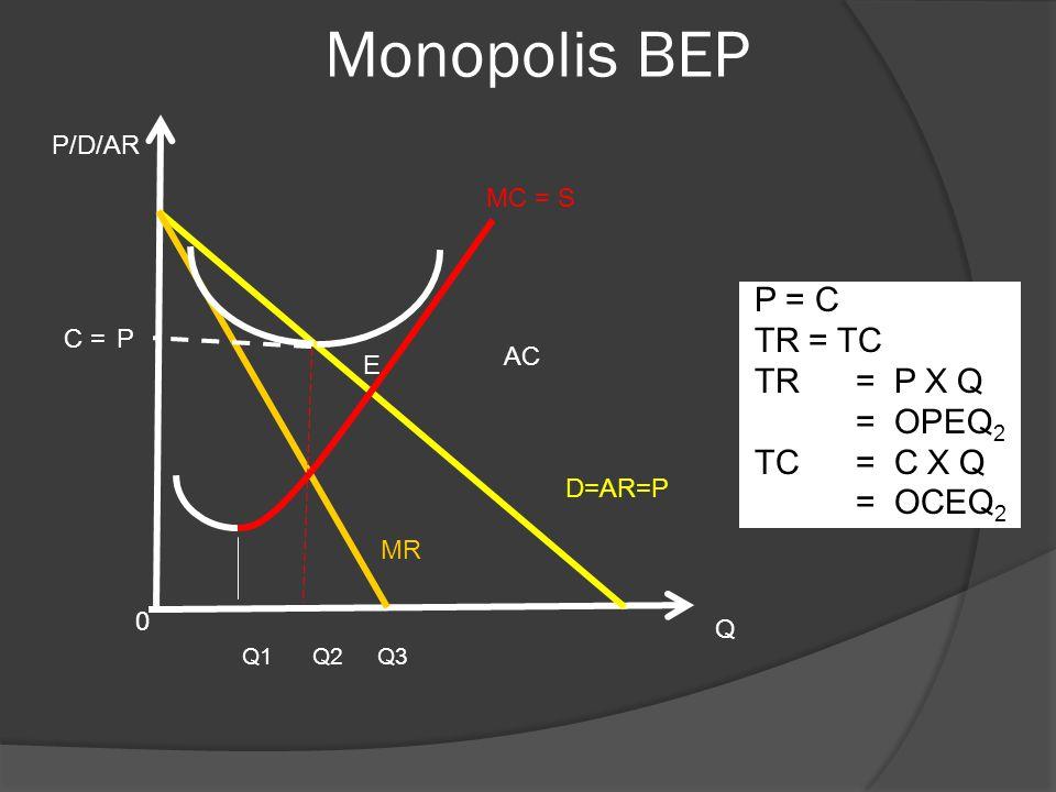 Monopolis BEP P = C TR = TC TR = P X Q = OPEQ2 TC = C X Q = OCEQ2