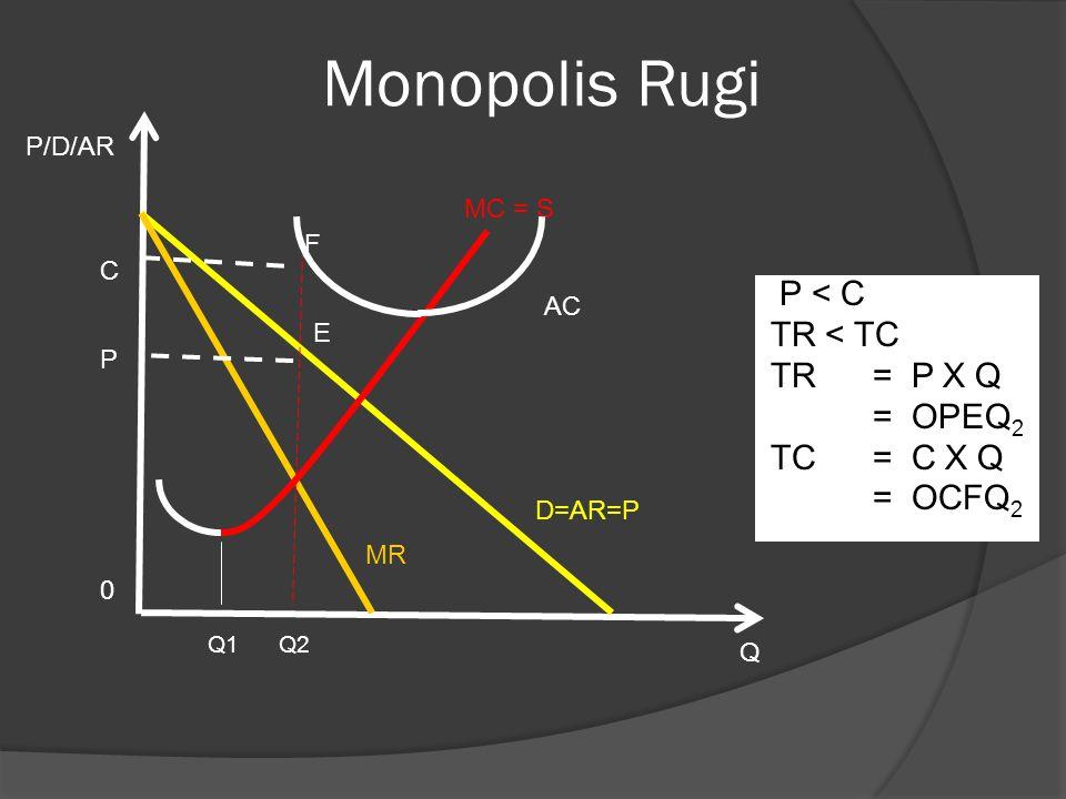 Monopolis Rugi P < C TR < TC TR = P X Q = OPEQ2 TC = C X Q