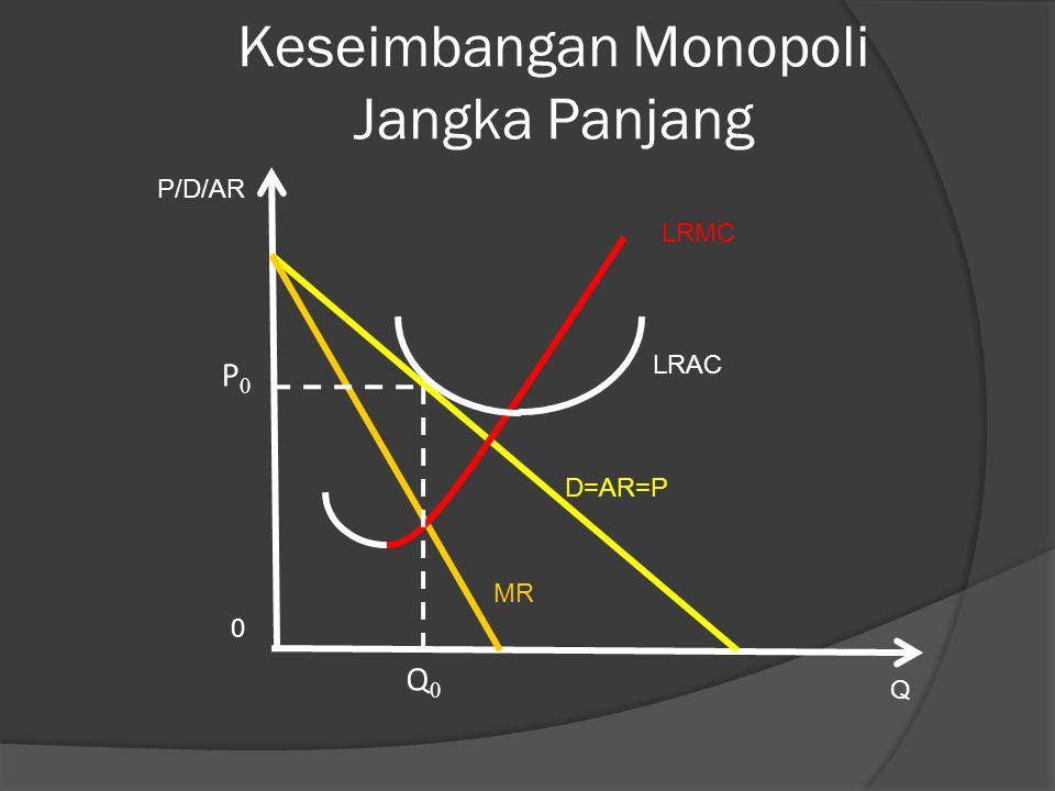 Keseimbangan Monopoli Jangka Panjang