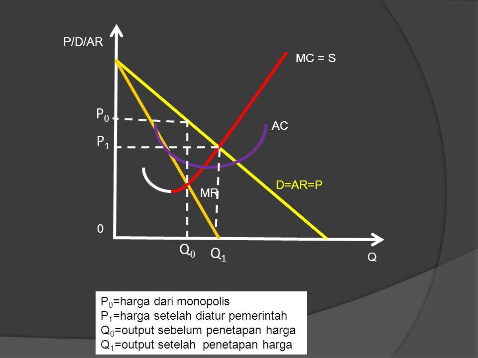P0 P1 Q0 Q1 P/D/AR MC = S AC D=AR=P MR Q P0=harga dari monopolis