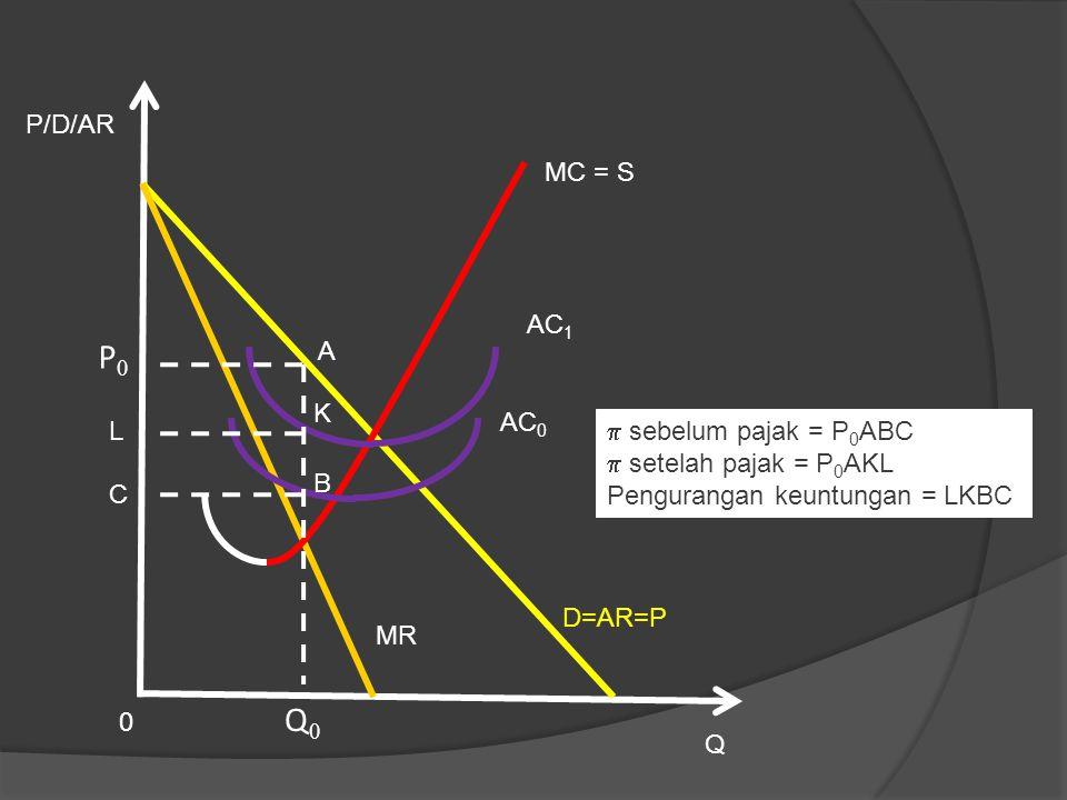 P0 Q0 P/D/AR MC = S AC1 A K AC0 L sebelum pajak = P0ABC