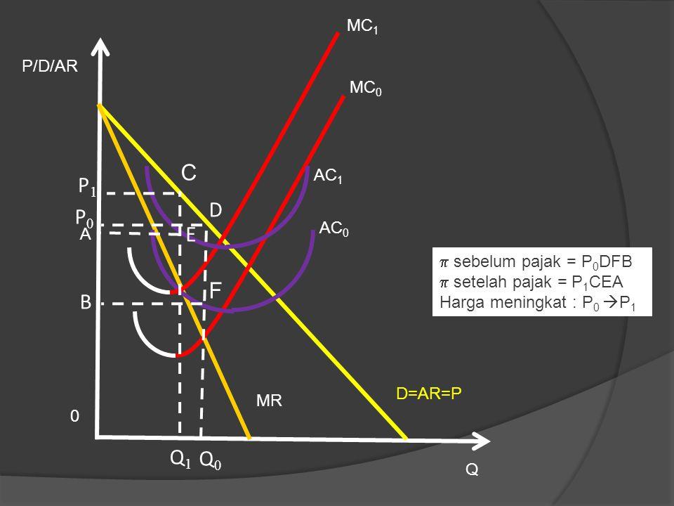 C P1 D P0 E F B Q1 Q0 MC1 P/D/AR MC0 AC1 AC0 A sebelum pajak = P0DFB