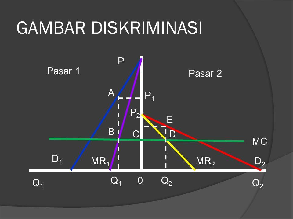 GAMBAR DISKRIMINASI P Pasar 1 Pasar 2 A P1 P2 E B C D MC D1 MR1 MR2 D2