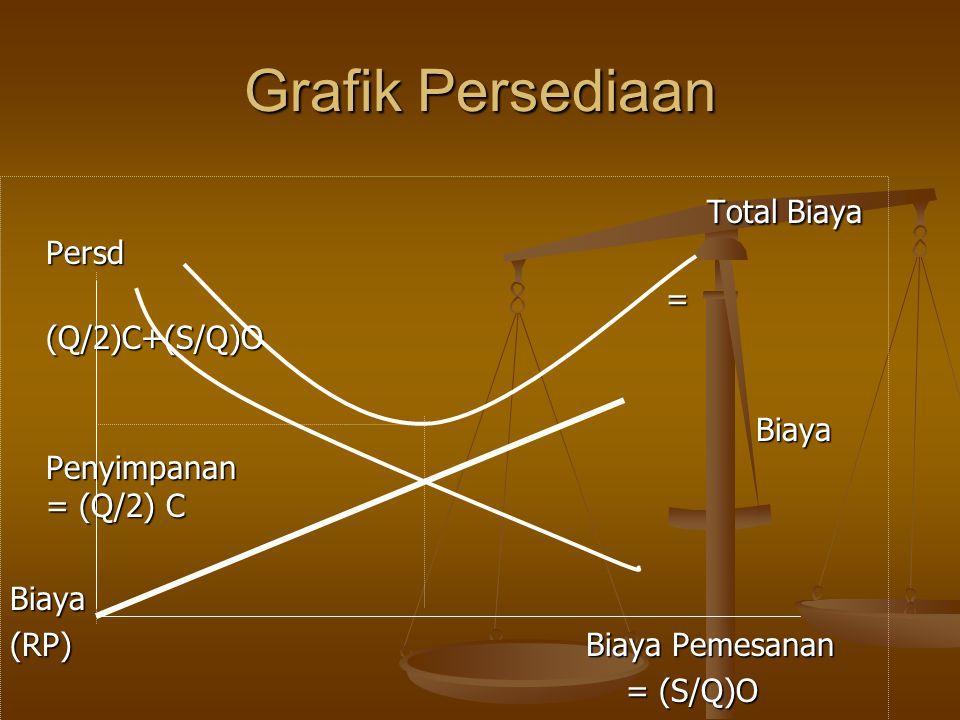 Grafik Persediaan Total Biaya Persd = (Q/2)C+(S/Q)O