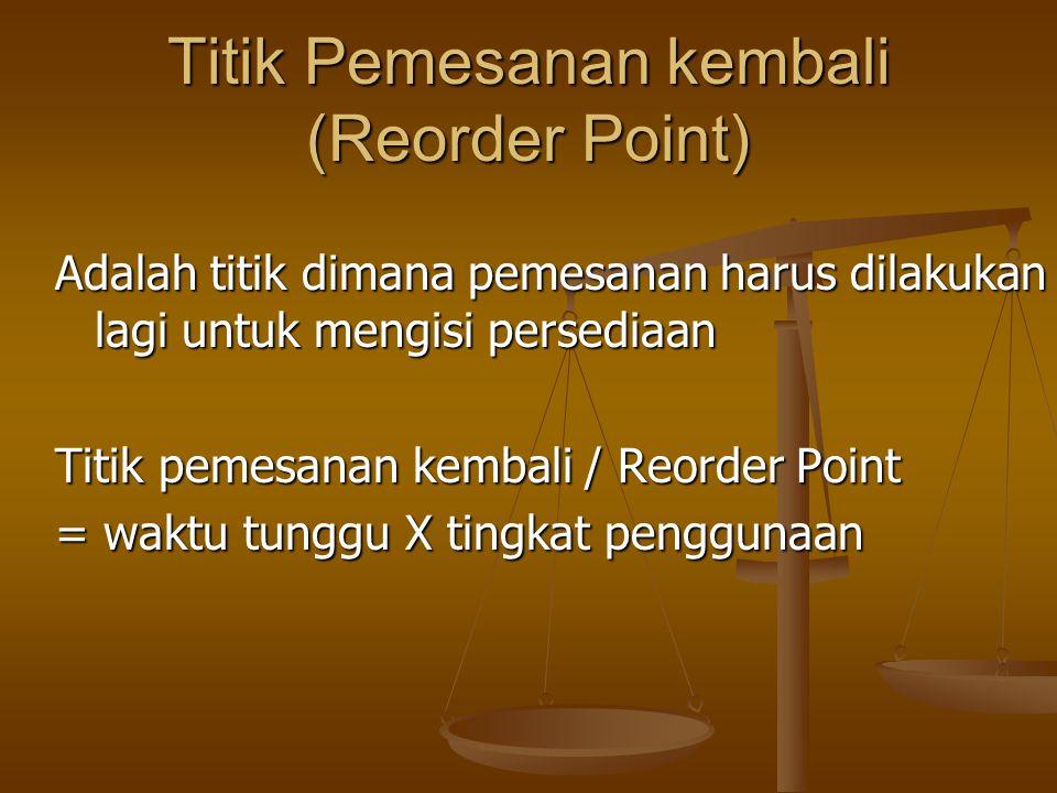 Titik Pemesanan kembali (Reorder Point)