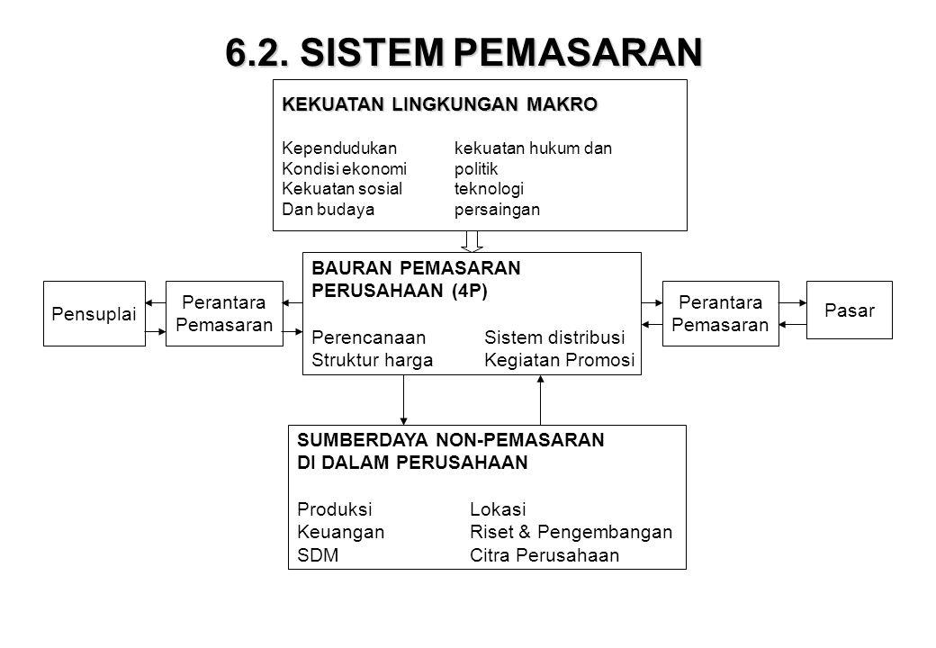 6.2. SISTEM PEMASARAN KEKUATAN LINGKUNGAN MAKRO BAURAN PEMASARAN