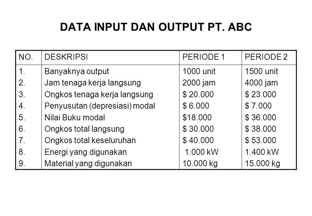 DATA INPUT DAN OUTPUT PT. ABC