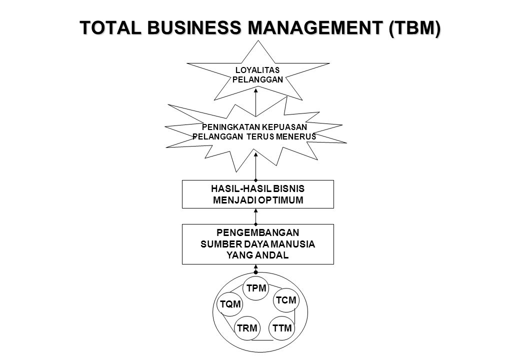 TOTAL BUSINESS MANAGEMENT (TBM)