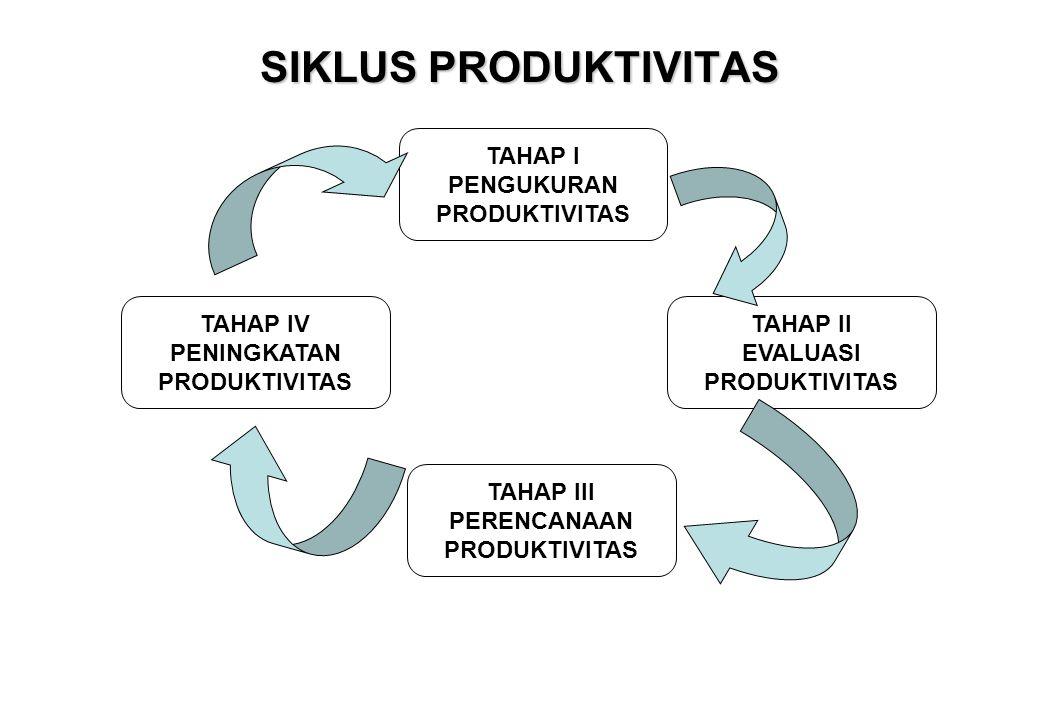 SIKLUS PRODUKTIVITAS TAHAP I PENGUKURAN PRODUKTIVITAS TAHAP IV