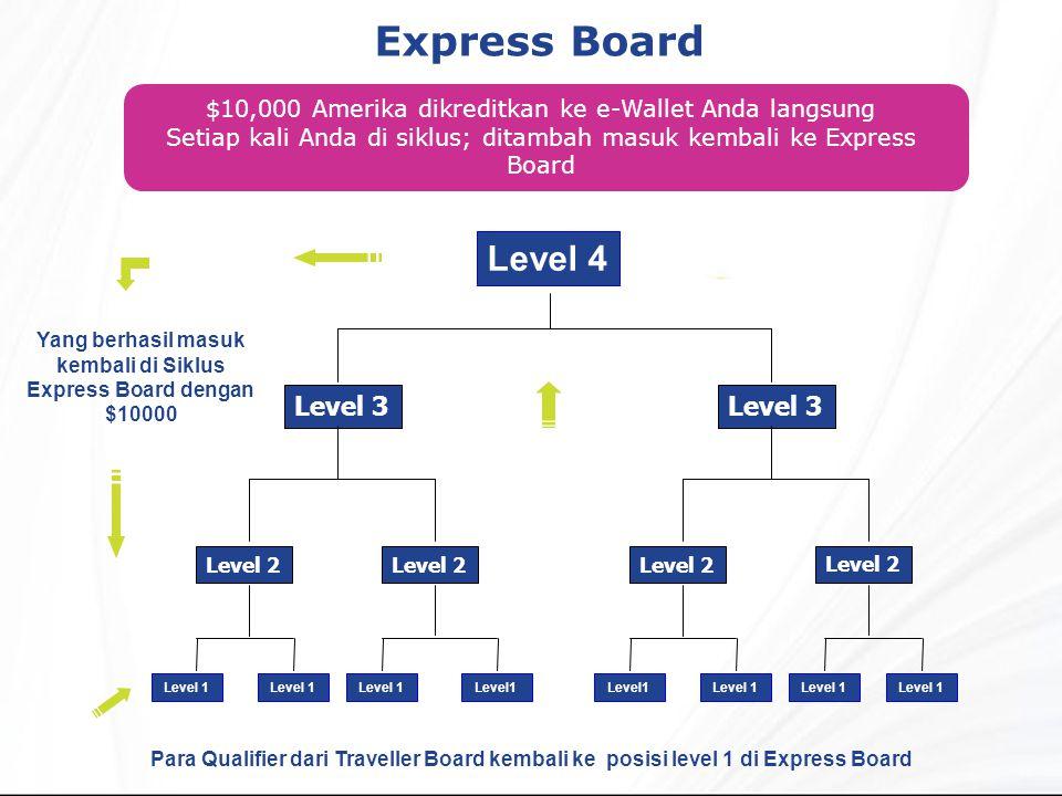 Yang berhasil masuk kembali di Siklus Express Board dengan $10000