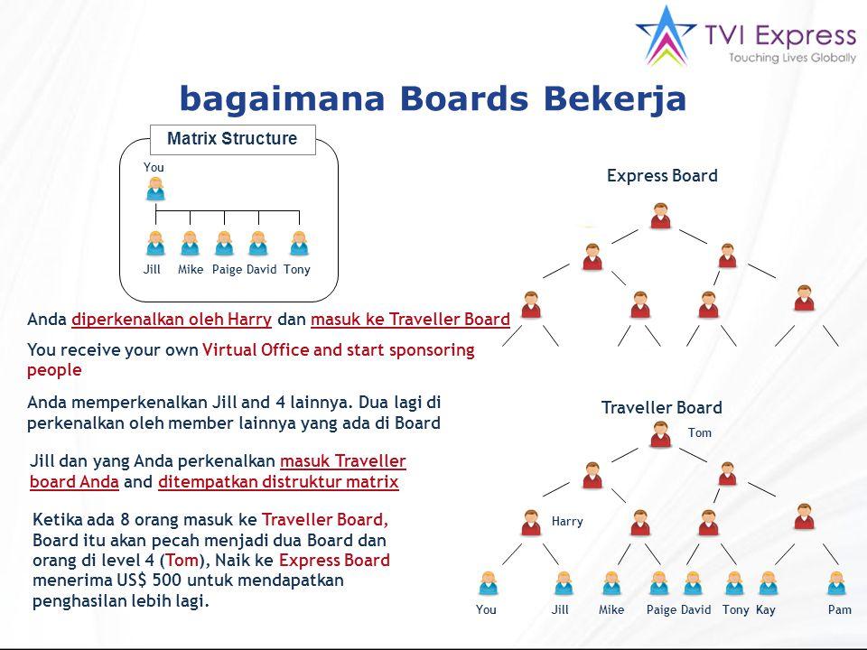 bagaimana Boards Bekerja