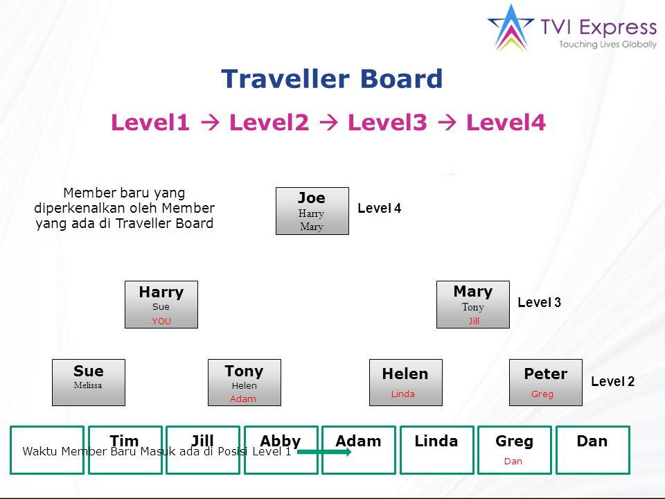 Member baru yang diperkenalkan oleh Member yang ada di Traveller Board