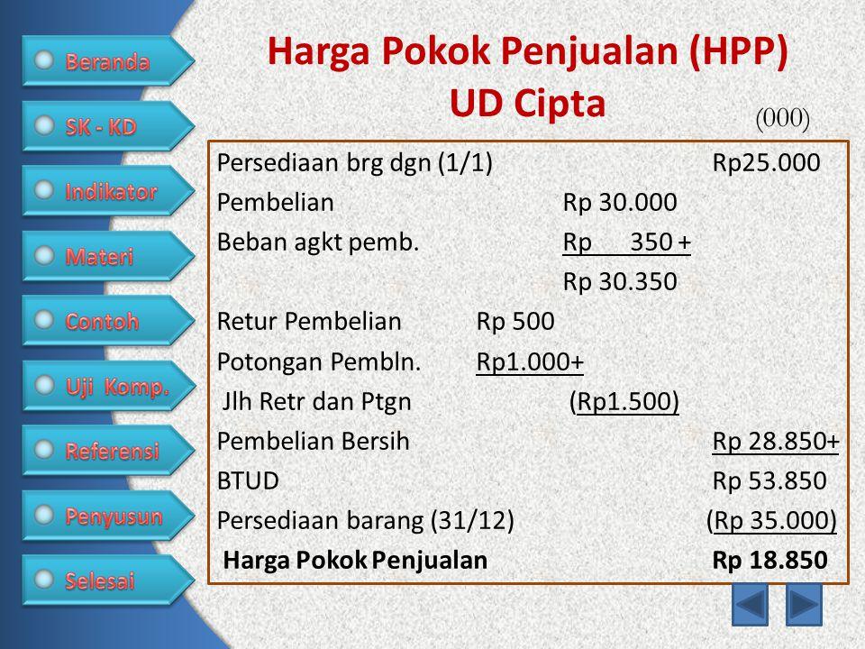 Harga Pokok Penjualan (HPP) UD Cipta