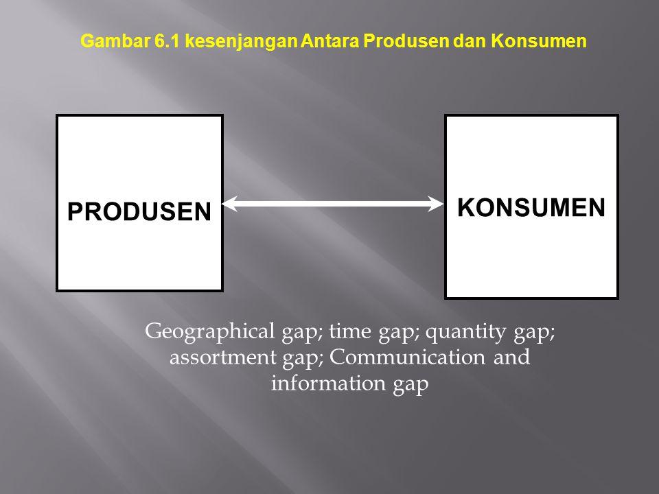 Gambar 6.1 kesenjangan Antara Produsen dan Konsumen