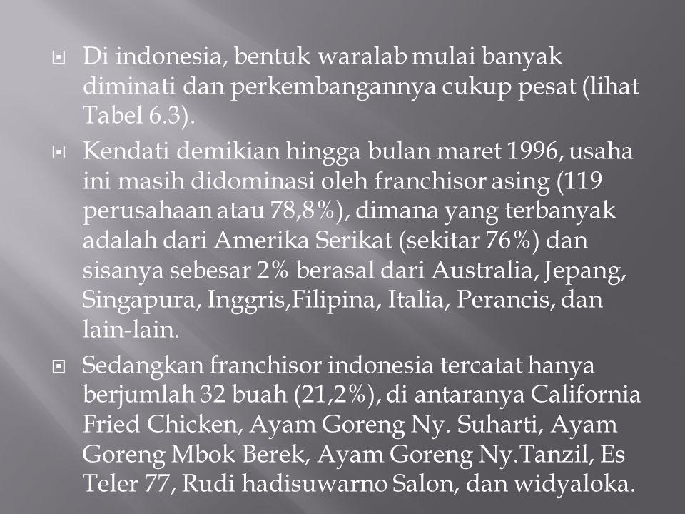 Di indonesia, bentuk waralab mulai banyak diminati dan perkembangannya cukup pesat (lihat Tabel 6.3).