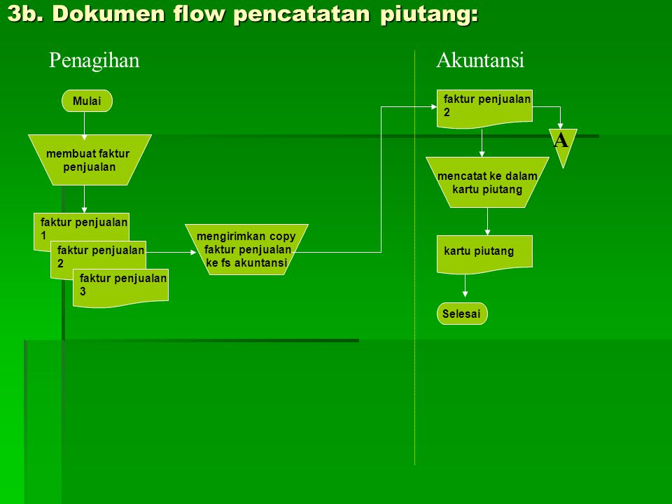 3b. Dokumen flow pencatatan piutang: