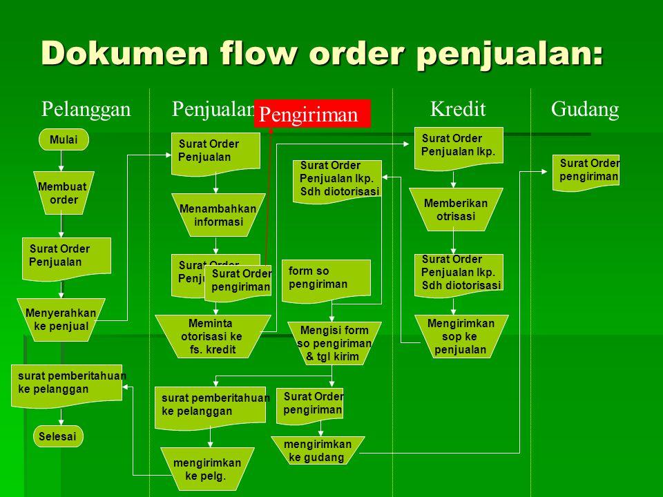 Dokumen flow order penjualan: