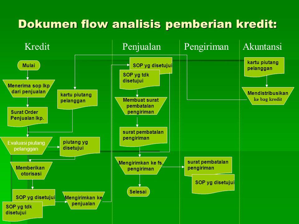 Dokumen flow analisis pemberian kredit: