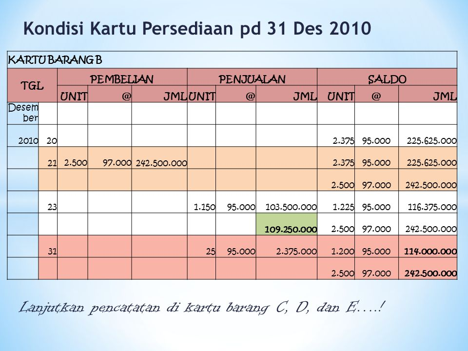 Kondisi Kartu Persediaan pd 31 Des 2010