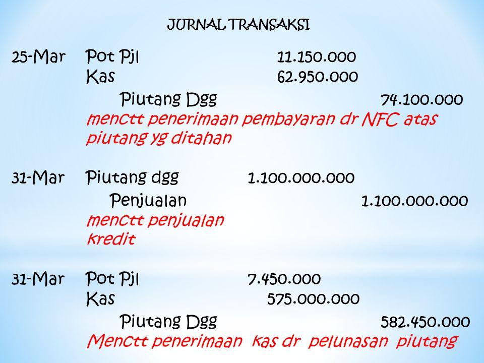 menctt penerimaan pembayaran dr NFC atas piutang yg ditahan