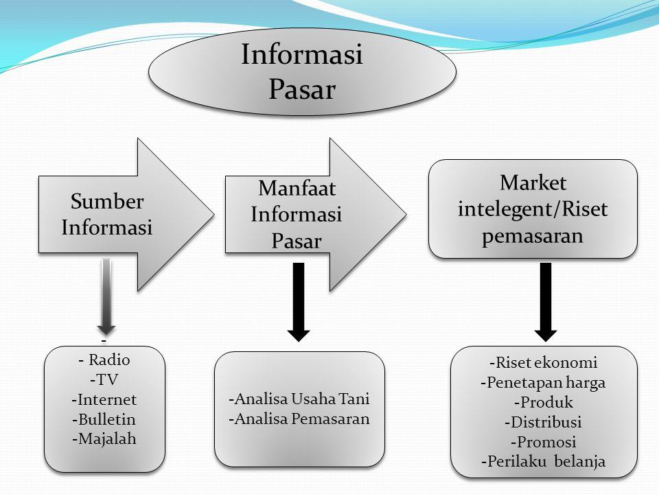 Informasi Pasar Manfaat Informasi Pasar Sumber Informasi