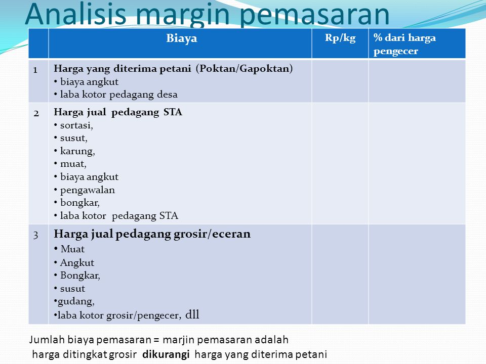 Analisis margin pemasaran